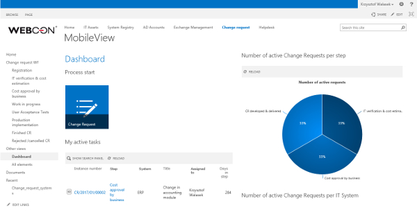 Change Request processing SharePoint site